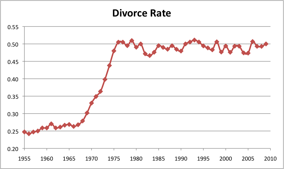 an analysis of the issue of high divorce rates in the united states of america It's fascinating to see the effects of wwi and wwii on marriage and divorce rates in the united states rates during america high divorce rates.