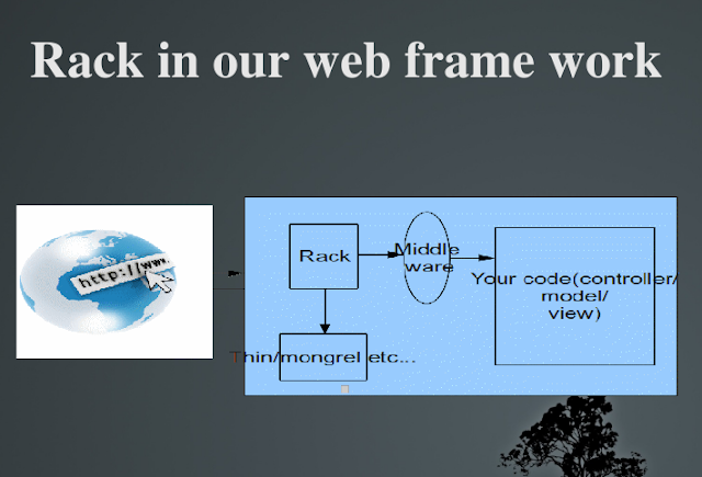 Rack in our web frame work