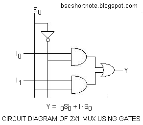 CIRCUIT DIAGRAM OF 2X1 OR 2-TO-1 MULTIPLEXER OR MUX