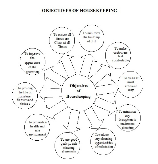 organizational structure of a housekeeping essay