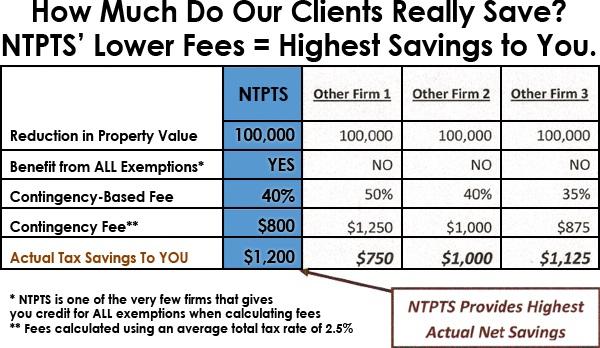 Property Tax Consultants Denton County