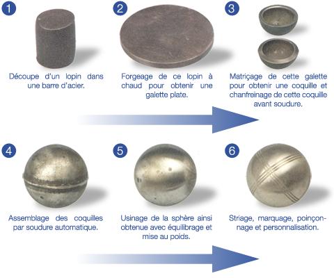 Quelle boule de petanque choisir maison design mail for Choisir ses boules de petanque