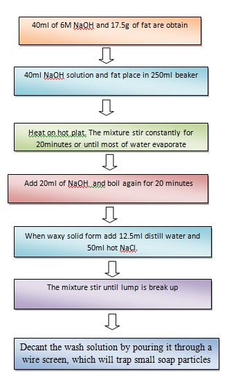 chem31a biochemistry experiment 4 Chemistry/biology 302 – biochemistry: exam 1 practice problems please note: 4 in water to 800 ml or so (we will fill it up to 1000 ml after setting the ph.