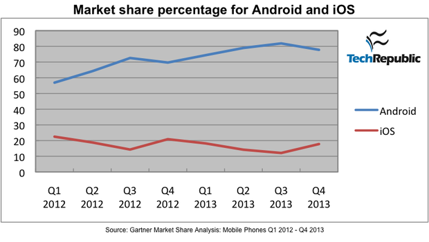Android vs iOS marketshare comparison since 2012 onwards