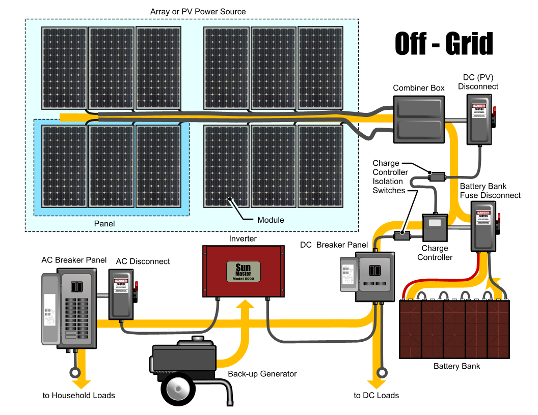Off Grid Solar Energy Systems Electrical Engineering Blog