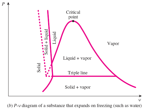 Thermomaniac Chapter 3 Property Diagram For Phase Change Processes