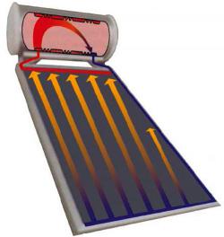 Immagini relative a collettore solare termico