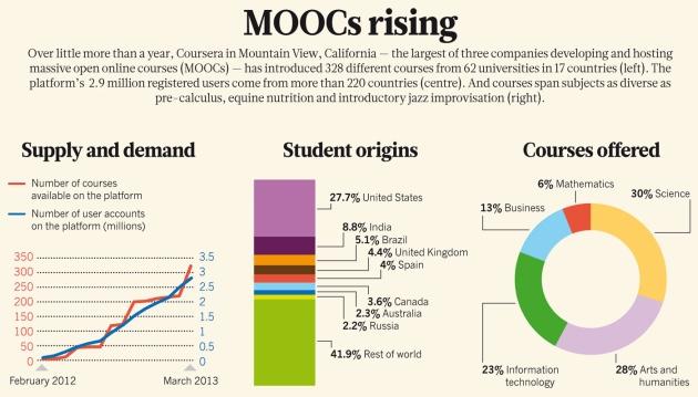 Donald Clark Plan B: MOOCs: Who's using MOOCs? 10 different target ...