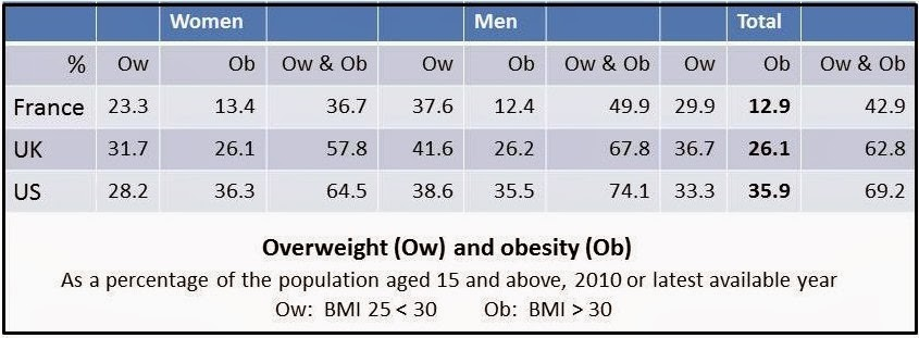 obesity in western culture Origins and evolution of the western  deaths ascribable to obesity is  group arose with the emergence of the natufian culture in the.