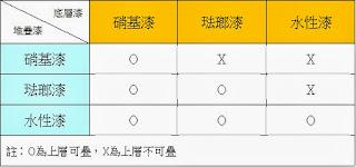 %E6%BC%86%E7%A8%AE%E5%A0%86%E7%96%8A 約瑟夫模型 - 模型漆探討與使用心得分享 教學篇