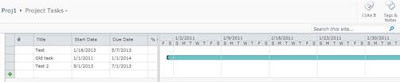 Default SharePoint Gantt view centers on the earliest date