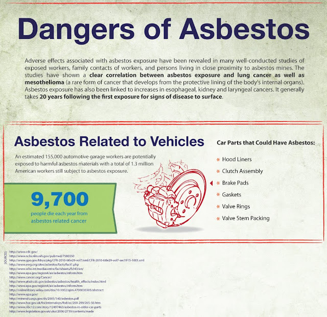 Awful Dangers Lurking in Automobiles