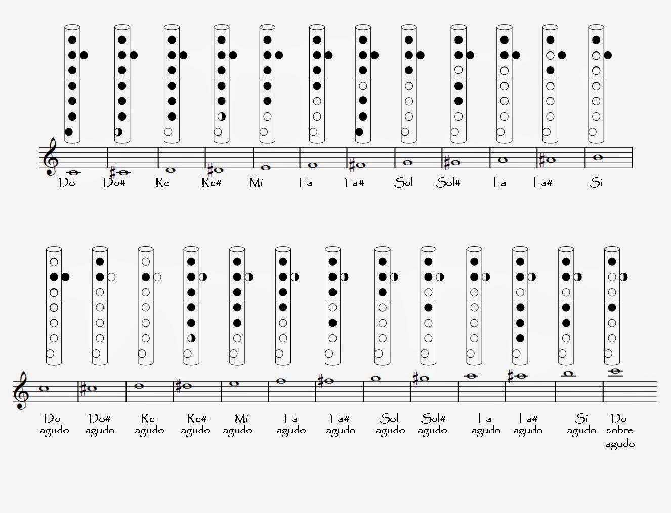 tocar una nota de forma interactiva. Vayan al teclado y presionen la ...