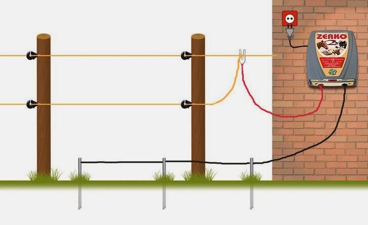 Errores a evitar al colocar cercas eléctricas - Construir ... - photo#3
