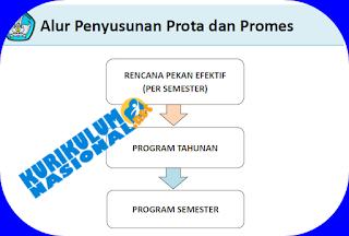 Cara Penyusunan Prota Dan Promes Kurikulum 2013