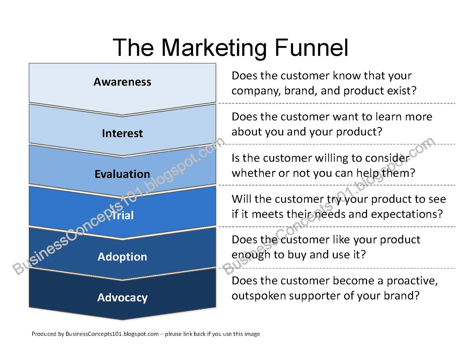 adoption of the marketing concept The marketing concept is preoccupied with the idea of satisfying the needs of the customer by means of the product as a solution to the customer's.