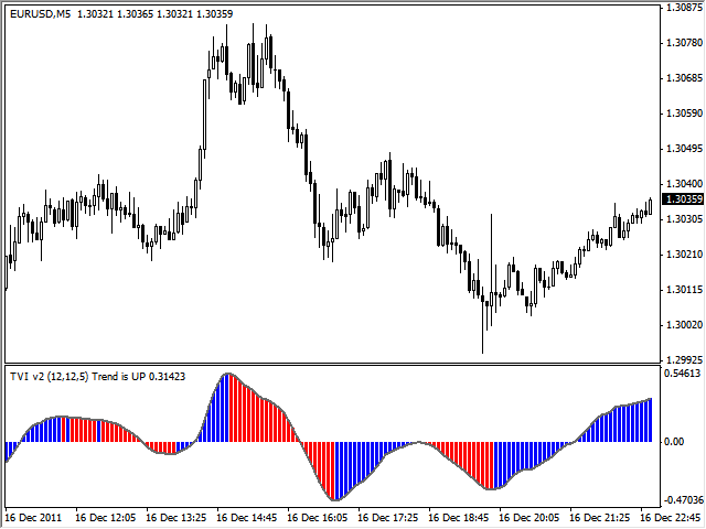 Forex tick volume indicator 4
