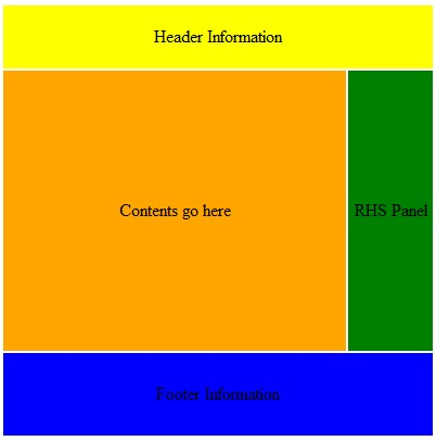 Java success blog html and css interview questions and for W3 org table layout