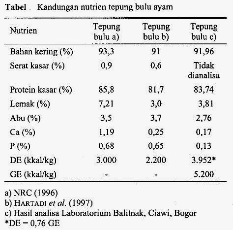 Kandungan Nutrient Bulu Ayam