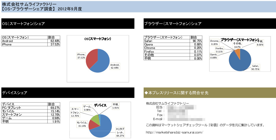 Japan Mobile Browser Share