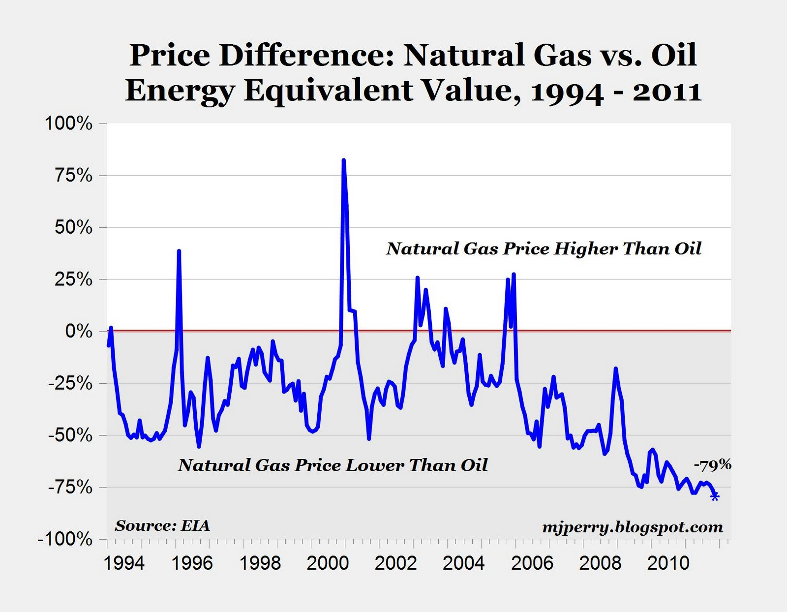 CARPE DIEM Charts of the Day Oil vs Natural Gas Prices An
