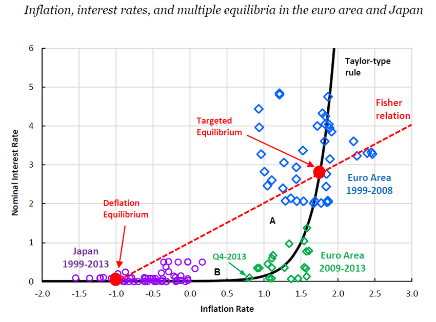 deflation+chart
