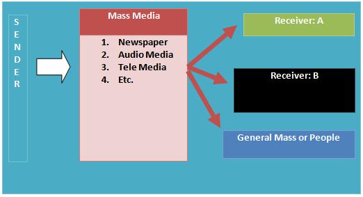 radio as medium of mass communication