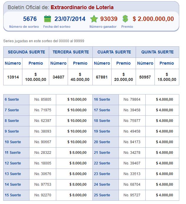 Resultados Loteria Nacional Sorteo 5676