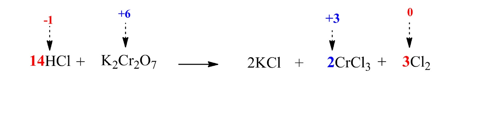 unbalanced reaction between HCl and K2Cr2O7 including oxidation number difference and coefficients and K coefficients and Cl coefficients