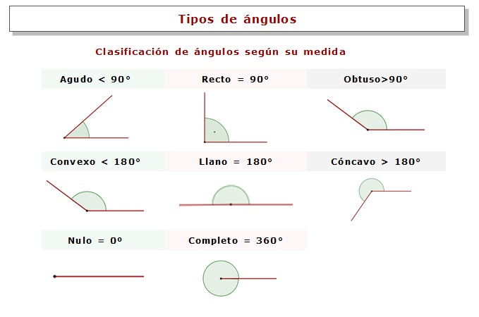 diferentes sistema medir angulo: