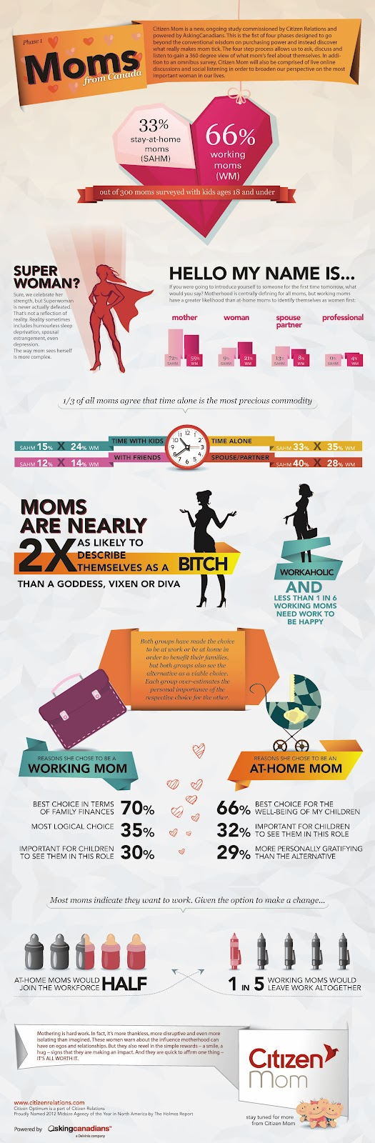 An Infographic featuring Insights into Canadian Moms