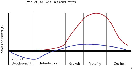 Marketing on Give Me Some Marketing   C570  Product Life Cycle Diagram