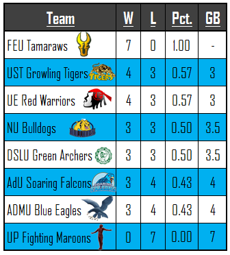 UAAP Season 76 Game Standings July 28, 2013