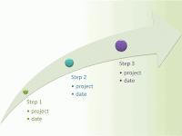 3-step timeline