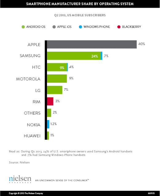 samsung and Apple leads Smartphone sales in US, 2013
