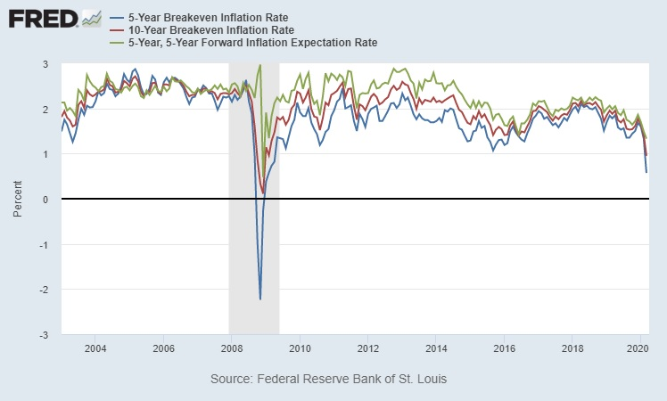 U.S. Inflation Expectations (Inflation Breakevens)