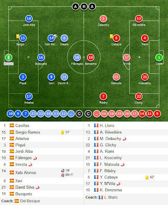 Spain vs France,Quarter Finals EURO 2012