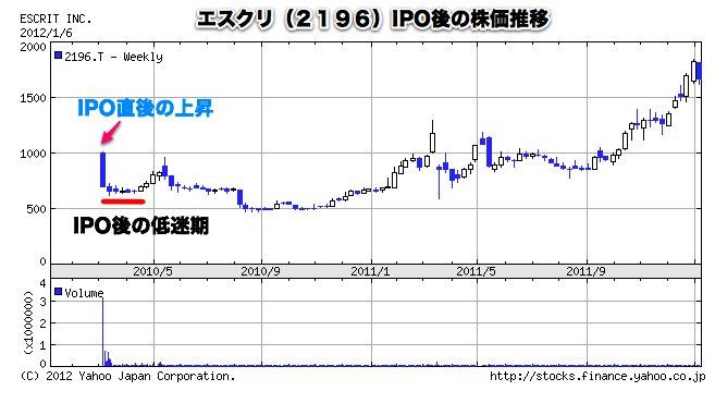 ミサワ 株価