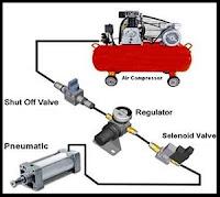 Diagram proses solenoid valve pneumatic