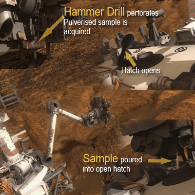 Mars Science Laboratory (MSL) Curiosity. Drill mounted on the arm perforates the rock and powdered samples are picked up and fed into the rover body for analysis with ChemMin and SAM. NASA + JPL + Ren@rt, 2011.