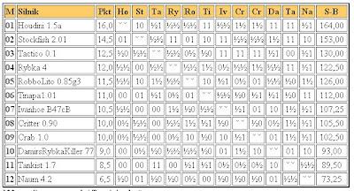 Jurek Chess Ranking (JCR) - Page 2 Superliga2011.02.11