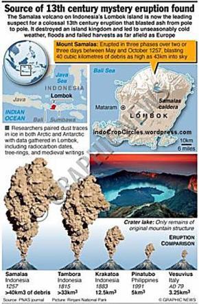 perbandingan letusan gunung dunis