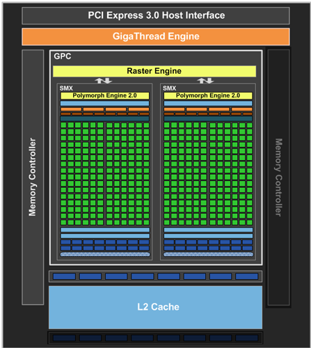 nvidia geforce gtx 640 характеристики