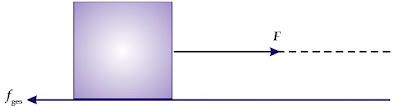 Untuk menggerakkan meja dari keadaan diam diperlukan gaya minimum tertentu karena ada gaya gesekan yang menghambat kecenderungan gerak meja.