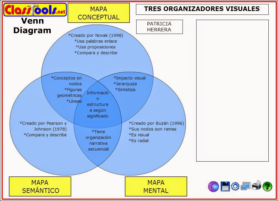 Organizadores visuales digitales recursos didcticos web 20 segunda pregunta cules son las semejanzas entre mapas conceptuales mapas mentales y mapas semnticos ccuart Images
