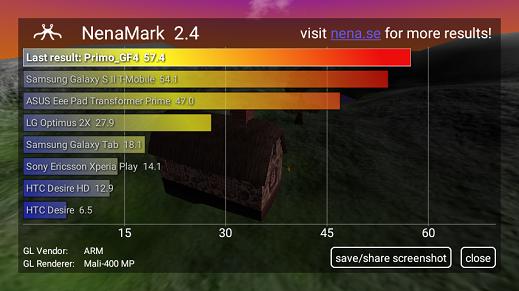 Primo GF4 Nenamark Score