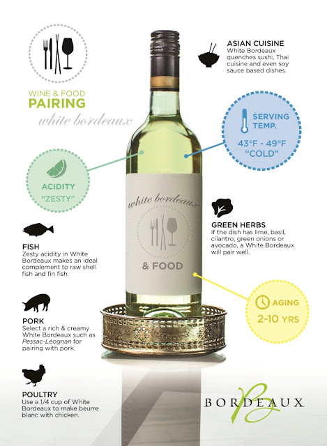 There is a Bordeaux white wine for every occasion, and to better demonstrate it the Bordeaux Wine Council wine maker has created a series of infographics that makes it easy for the consumer to be expert at food and wine pairing in a visual way.