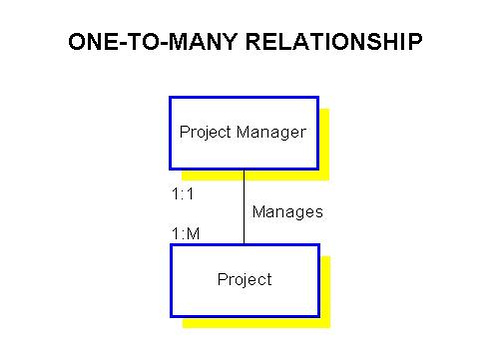 how to map one many relationship entity framework