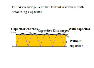 Full wave rectifier Output Waveform with smoothing capacitor