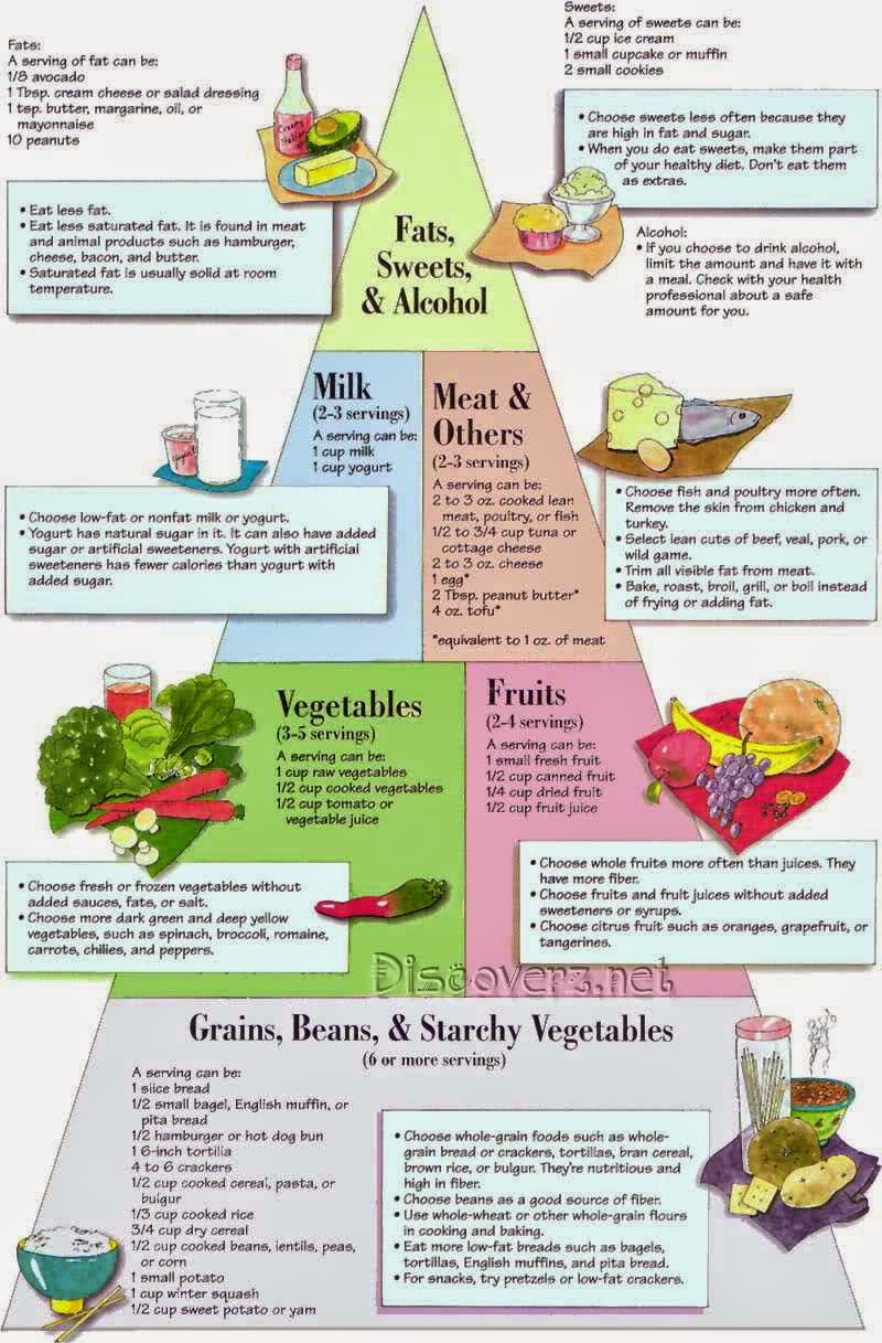Diabetic Food Chart - Diet to follow for Diabetics